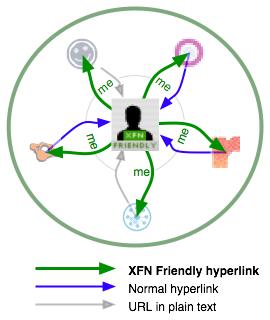 A diagram showing the relationship of a user to various social-networking sites using XFN.
